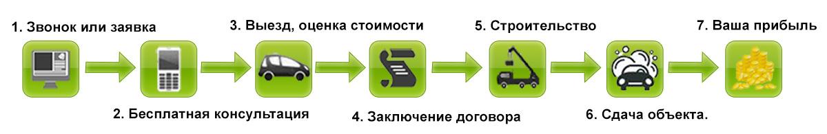 Экомойка схема работы