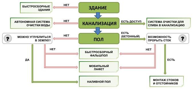Схема: выбор решений для строительства автомойки