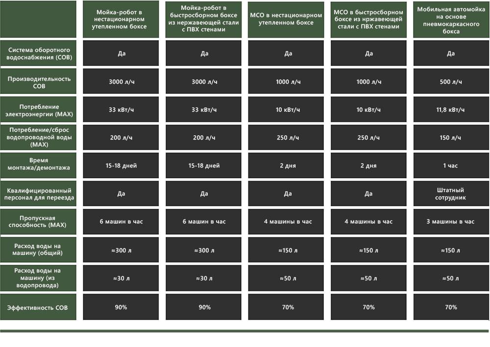 сравнение мобильных автомоек 2