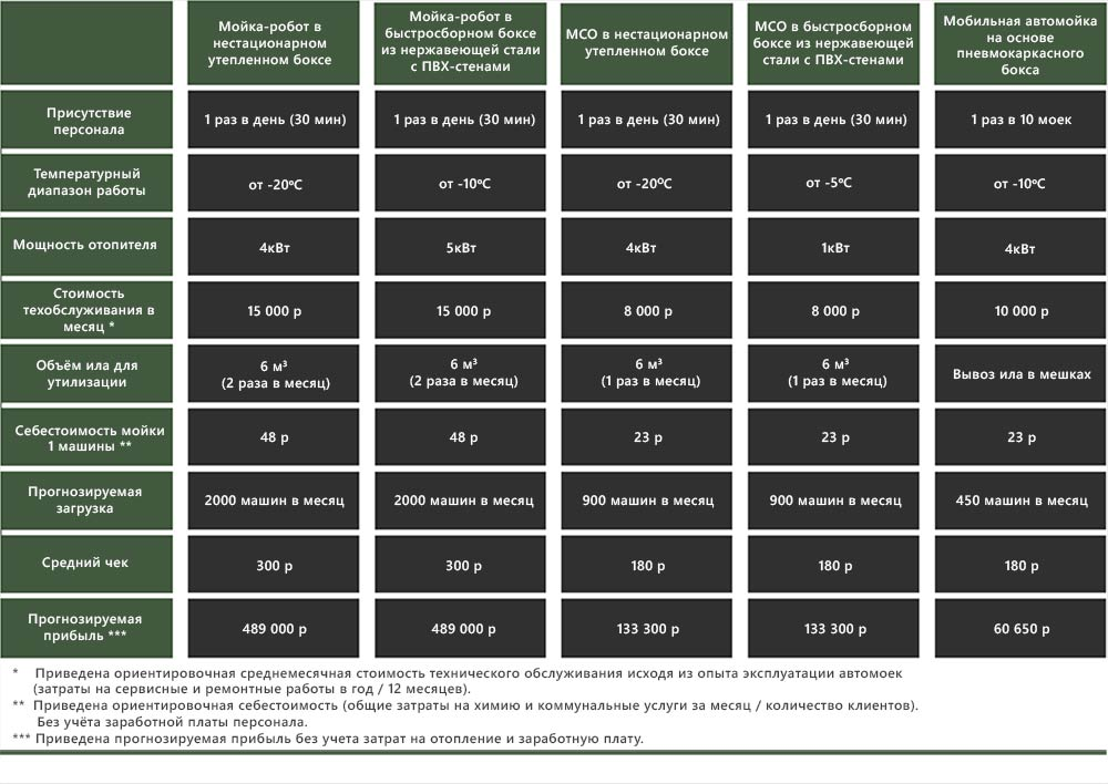 сравнение мобильных автомоек 3